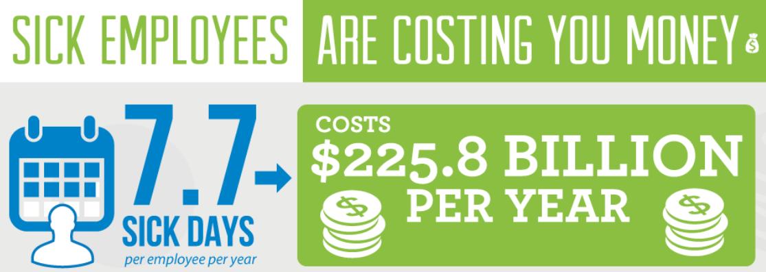 sick-employees-cost-money-issa